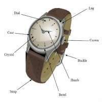 Watch Components Manufacturers