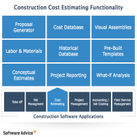 Cost Estimation Software Manufacturers