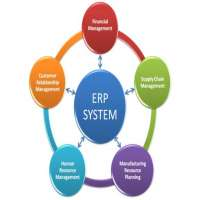 Enterprises Resource Planning Manufacturers