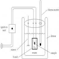 Bomb Calorimeters Manufacturers
