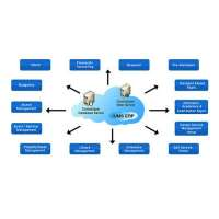 University Management System Manufacturers