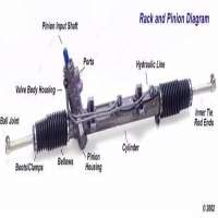Rack & Pinion Steering Manufacturers