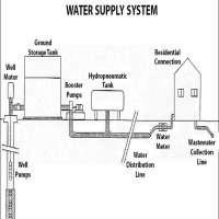 供水系统 制造商